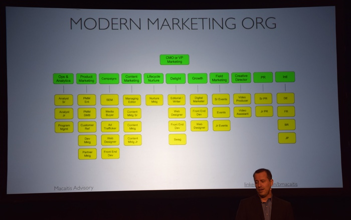 Modern Marketing Org by Bill Macaitis