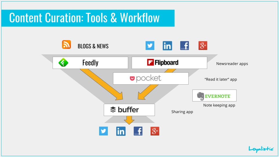 Content curation: tools & workflow