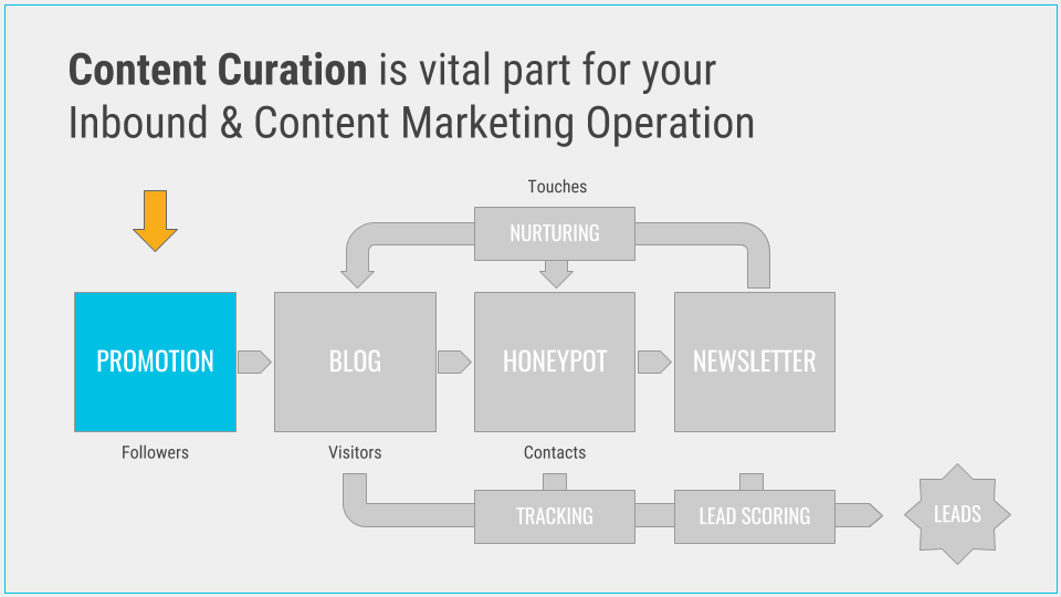 Content Curation is vital part of Your Inbound & Content Marketing Operation